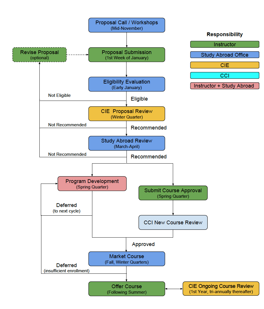 Faculty-Led Proposal Process Diagram