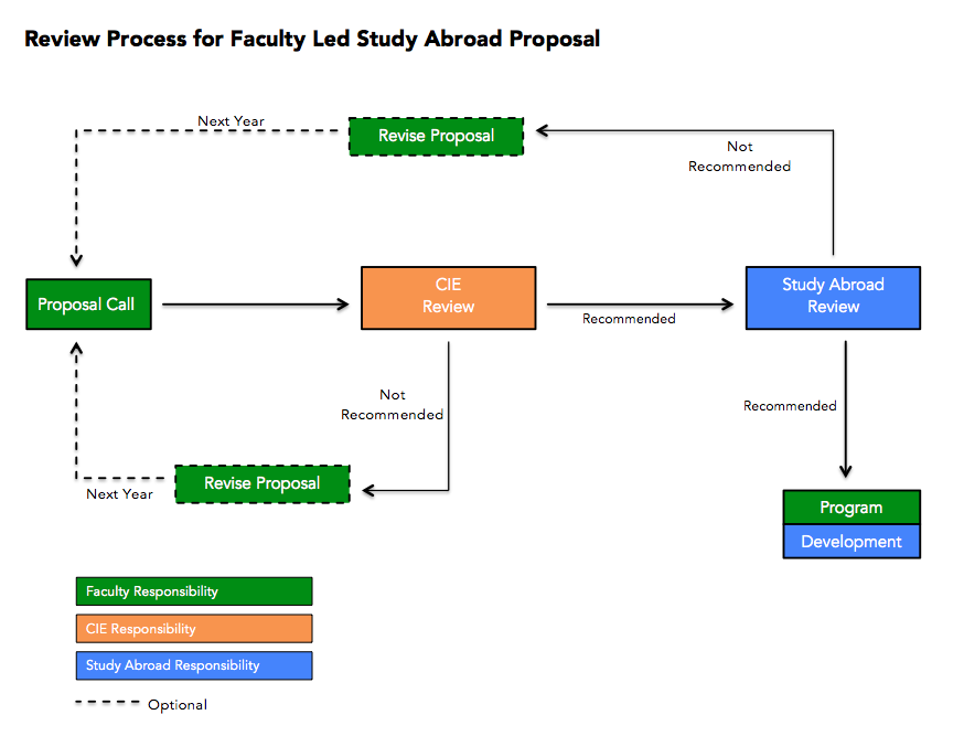 Faculty Led Proposal Review Process